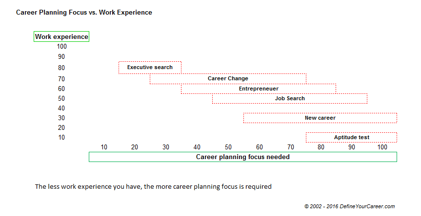 Career Planning vs. Work experience - DefineYourCareer.com